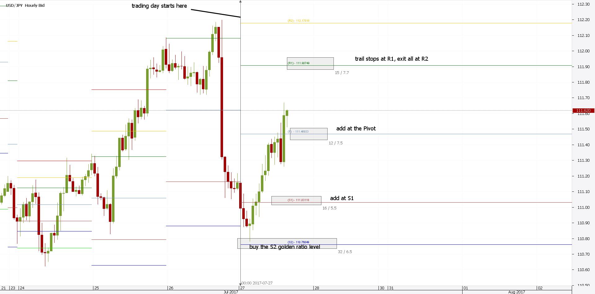Pivot Point FX