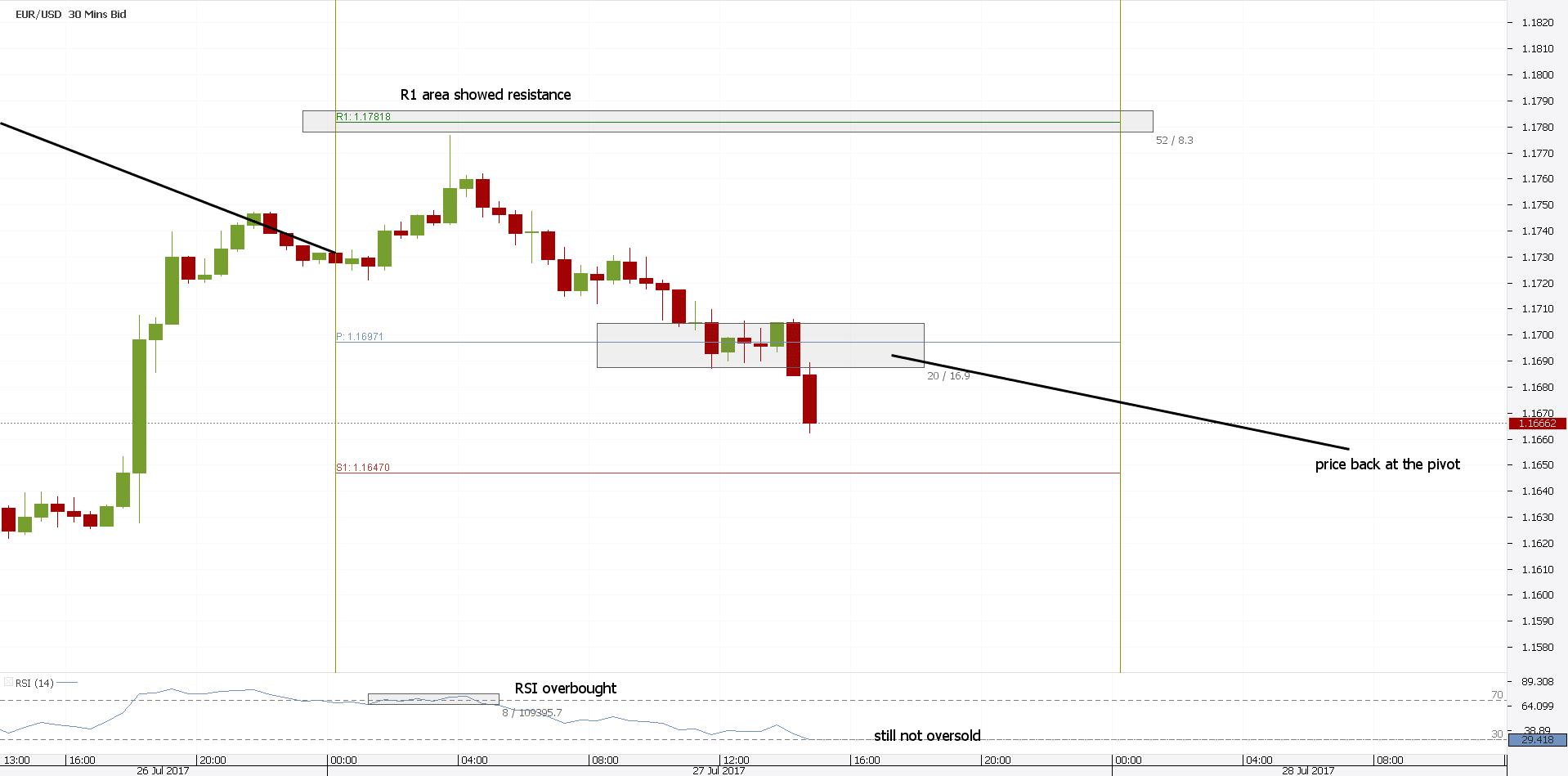 Pivot Point Indicator