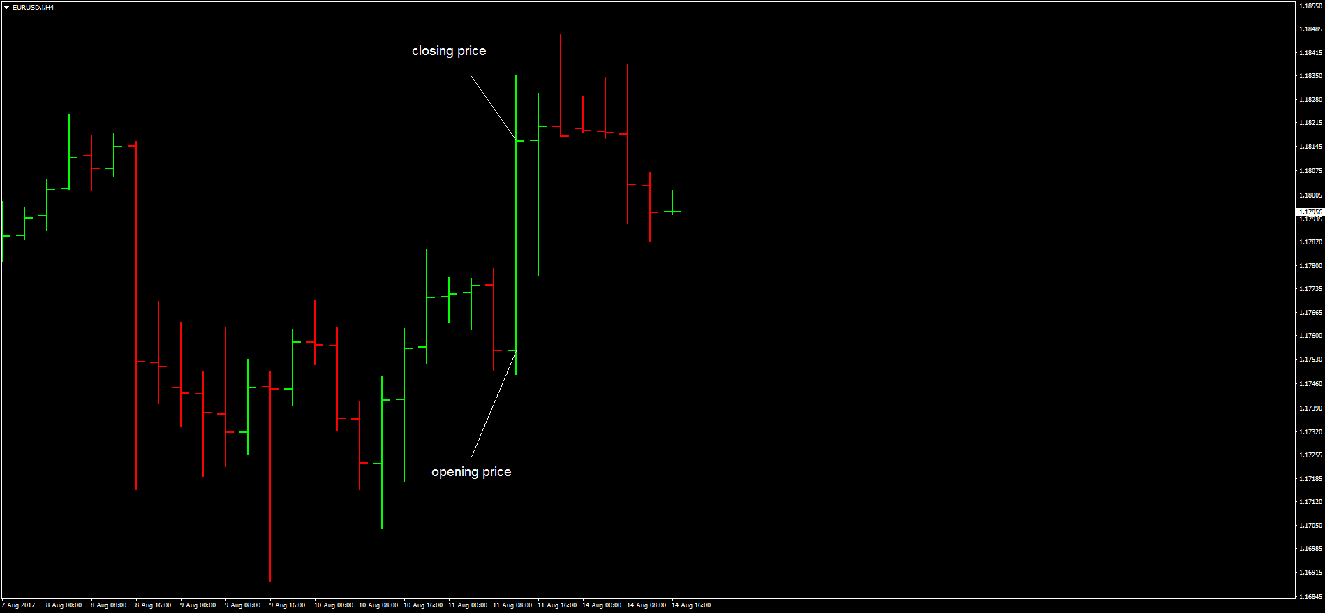 Best forex chart ipad