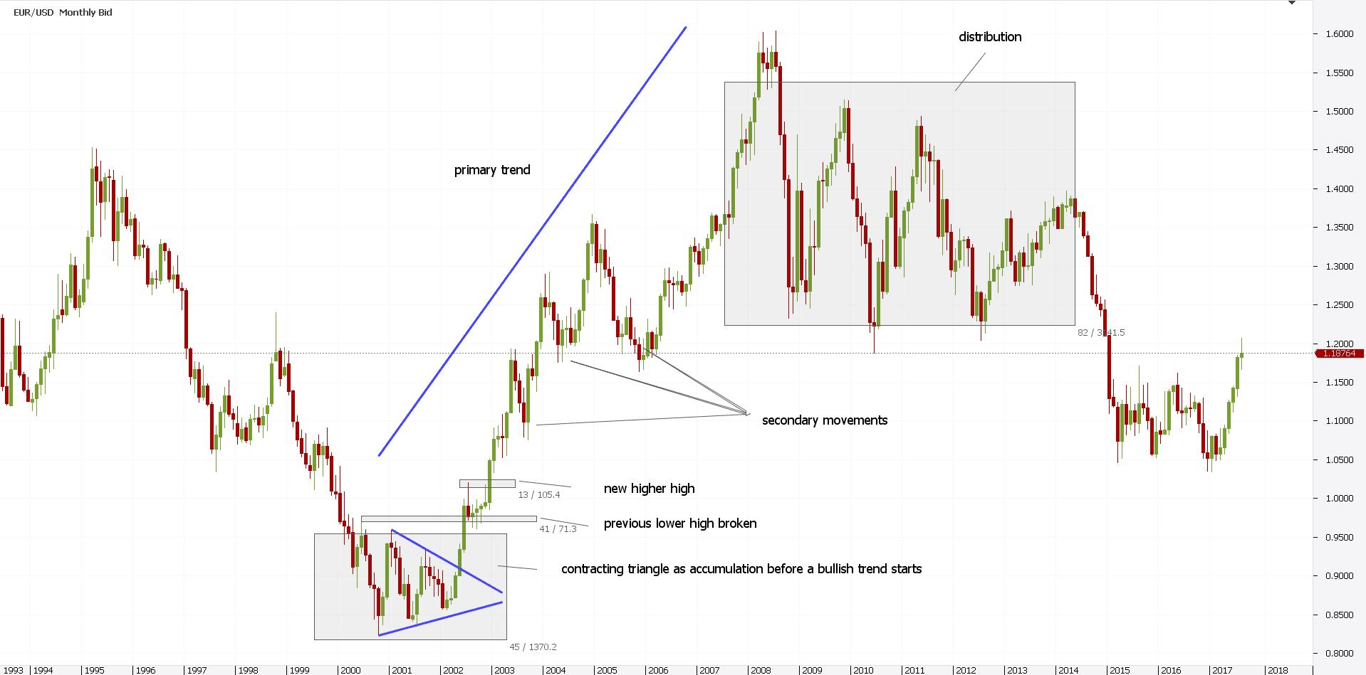 Dow Jones Theory Technical Analysis