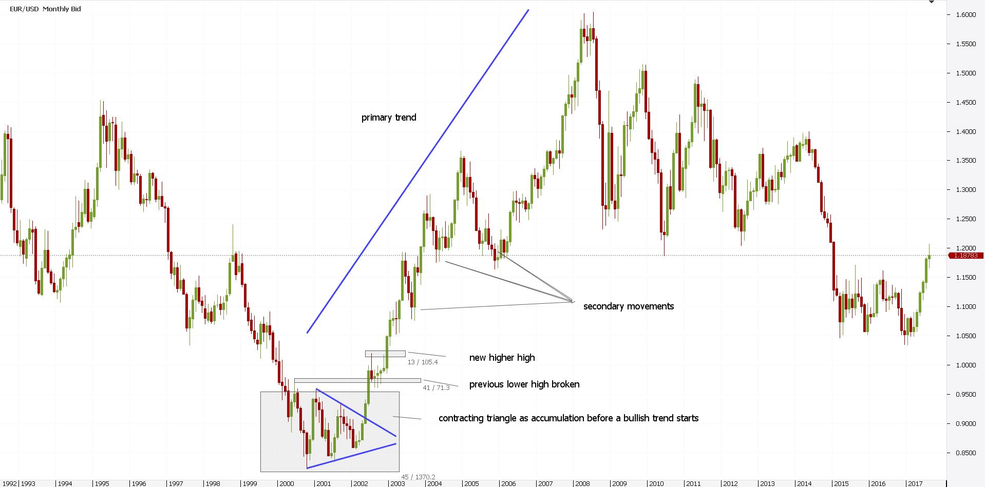Dow Jones Theory