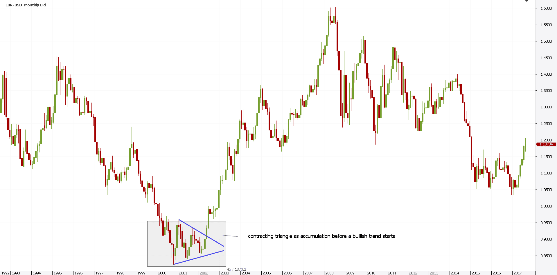 Dow Theory Technical Analysis