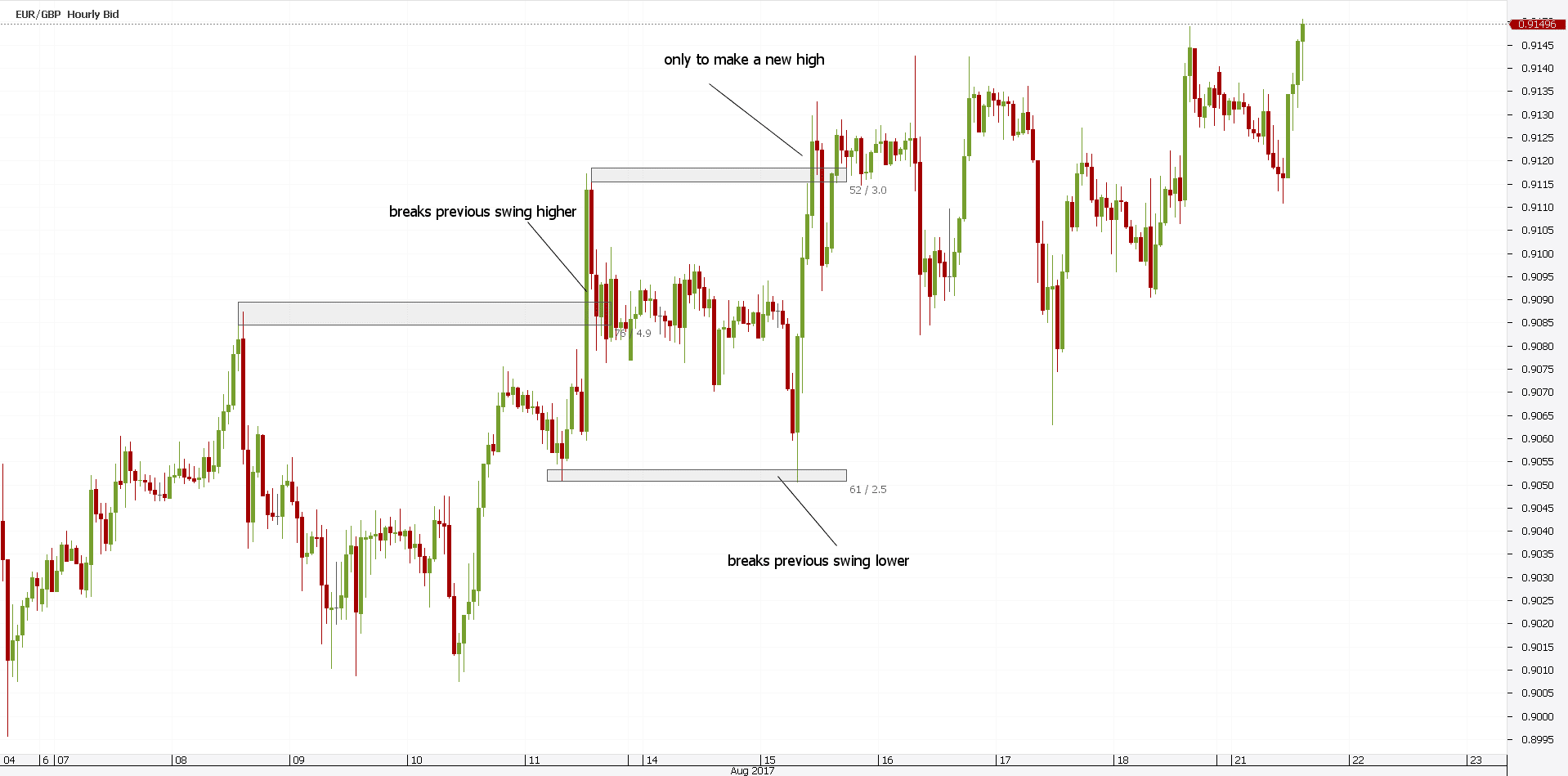 Whipsaw Forex Trading: Fakeout & False Breakout Pattern - ForexBoat