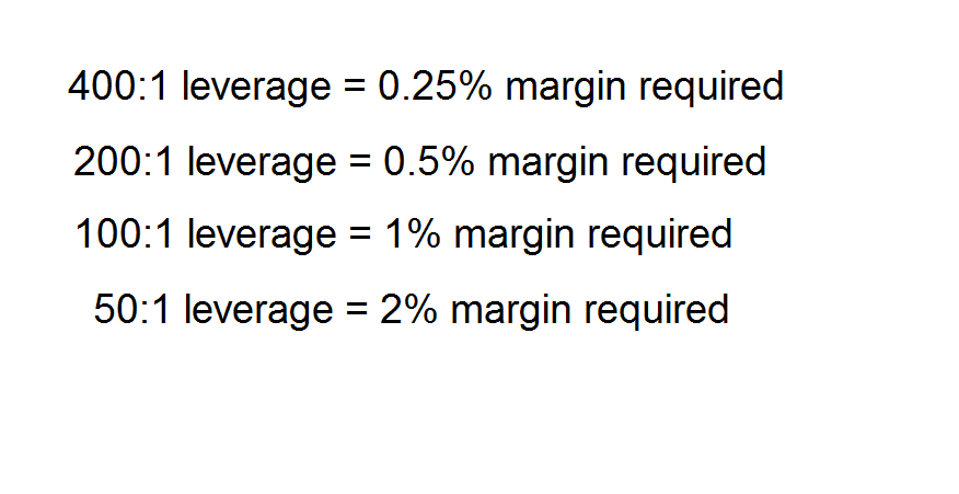 Leverage Meaning