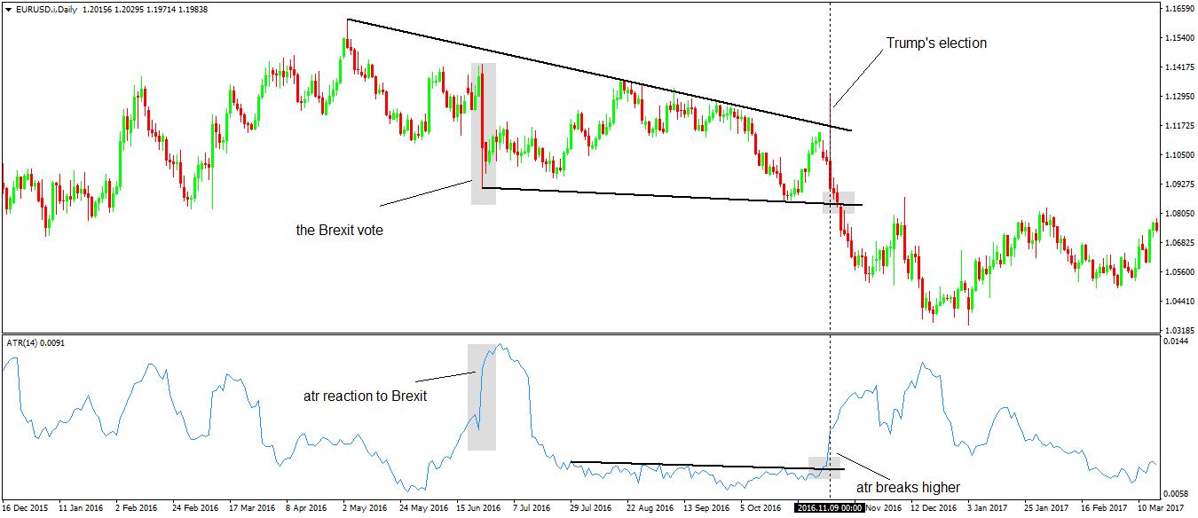 Average True Range Indicator Mt4