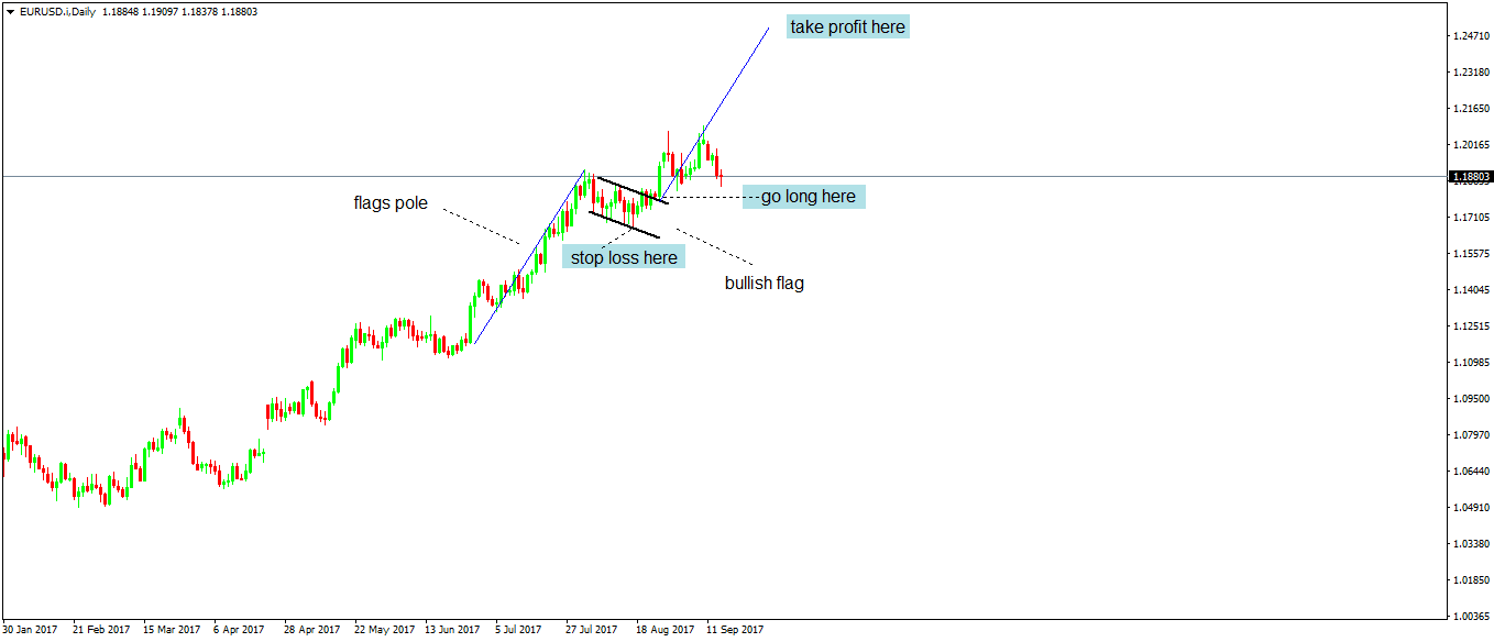 Continuation Patterns Technical Analysis