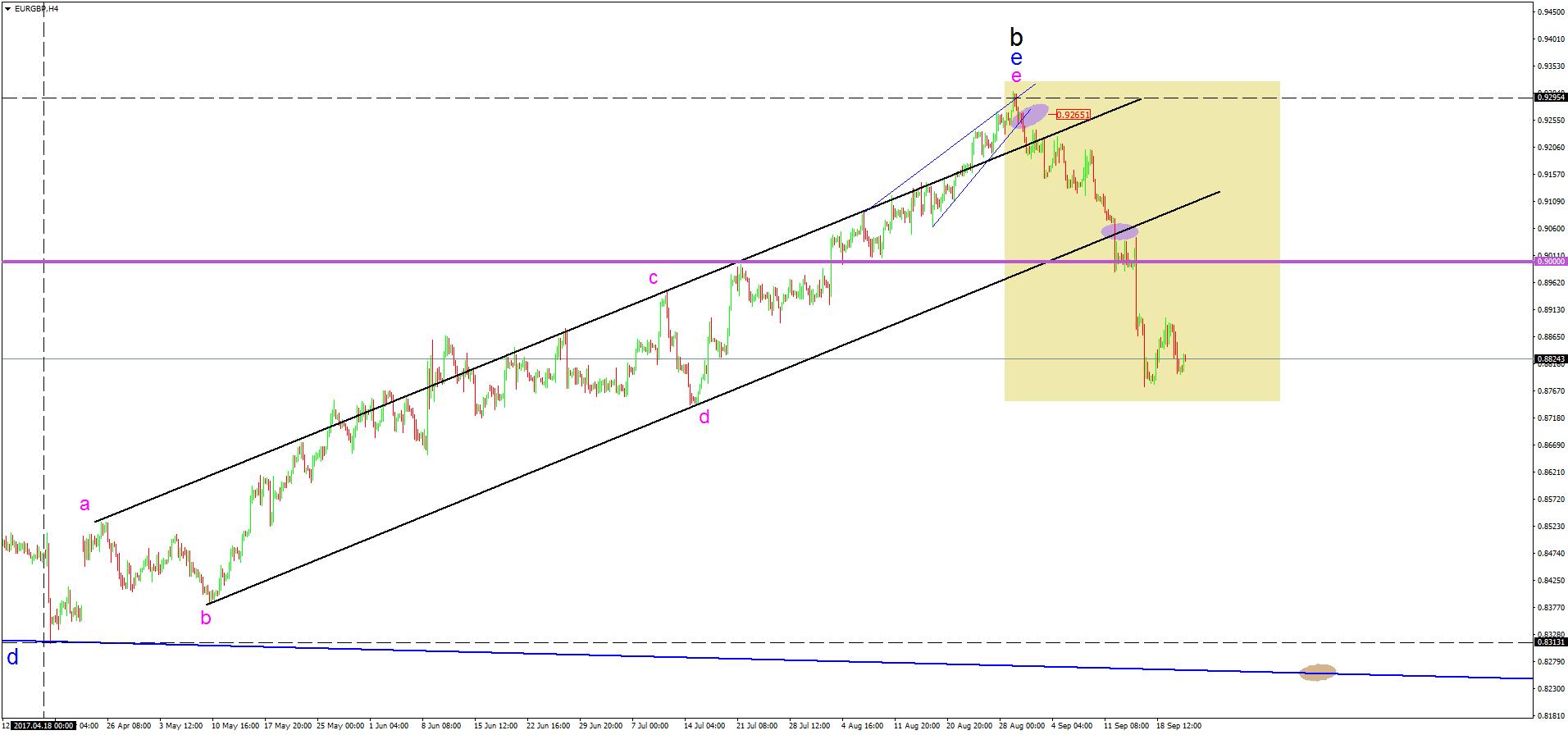 Forex Reversal Trend Indicator