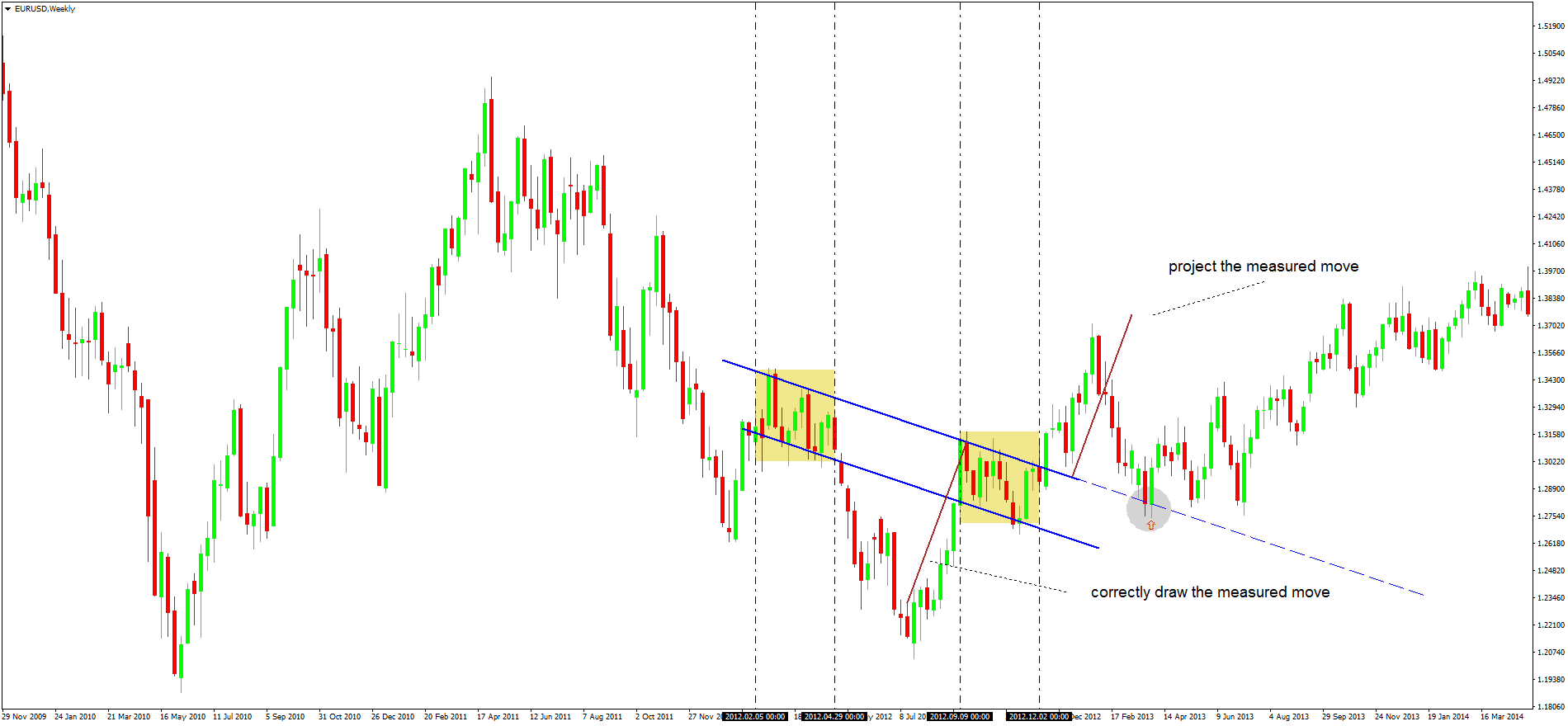 Head And Shoulders Chart Pattern Meaning
