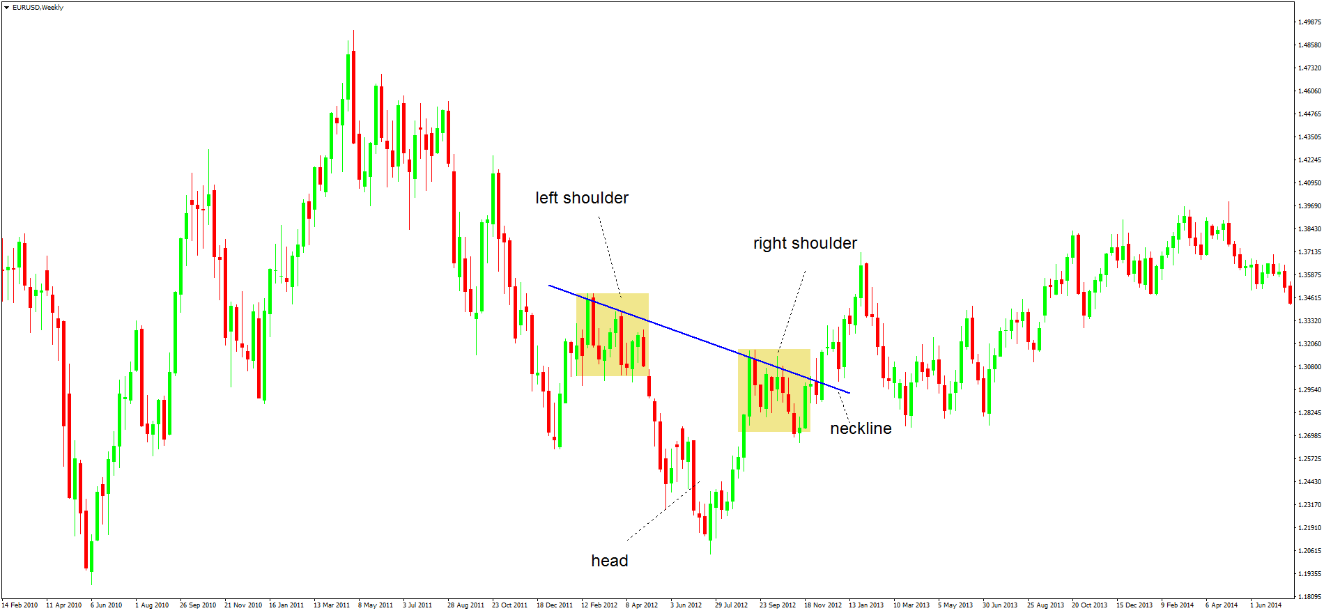 Head And Shoulder Chart Pattern