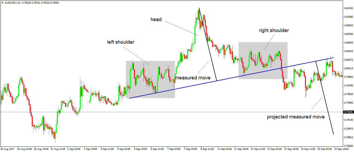 Forex trend reversal patterns