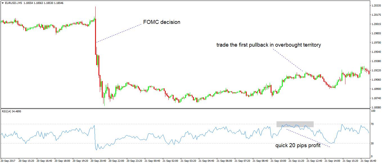 Scalp Trading Strategies