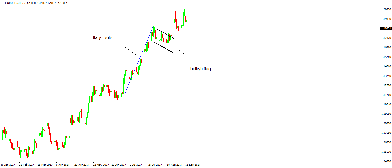 Trend Continuation Patterns