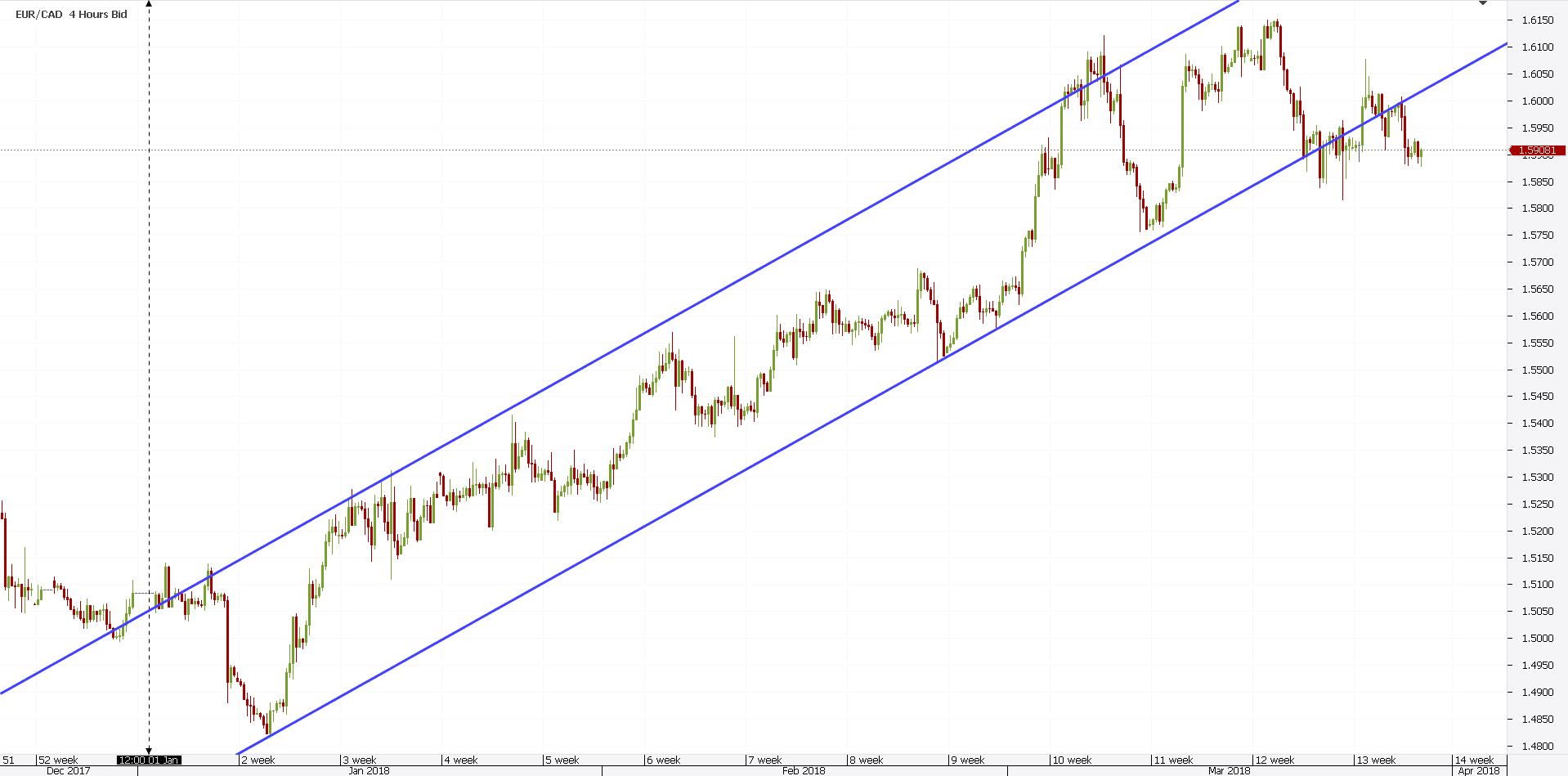 Trading on Stock Market