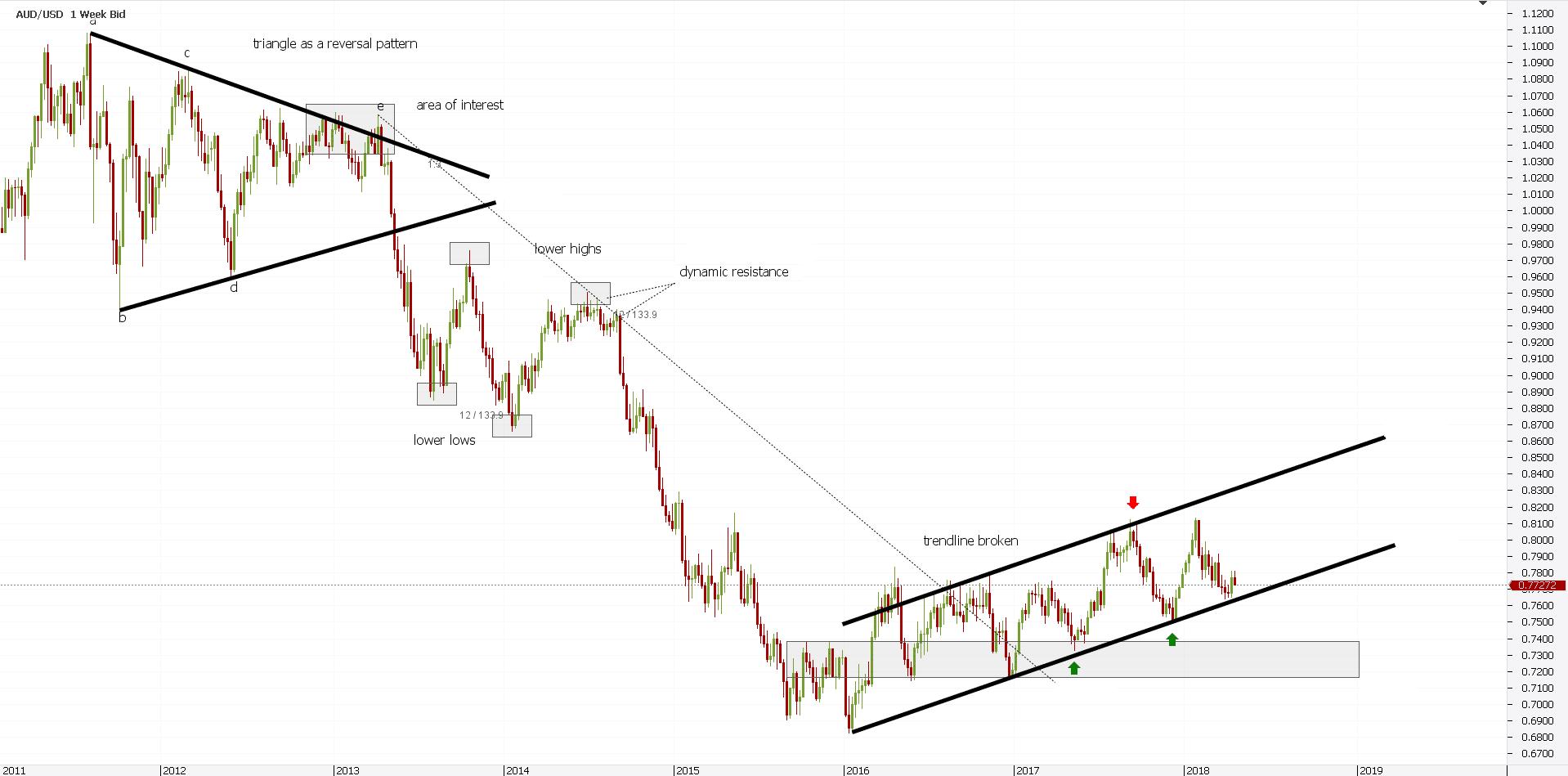 Momentum Trend Reversal