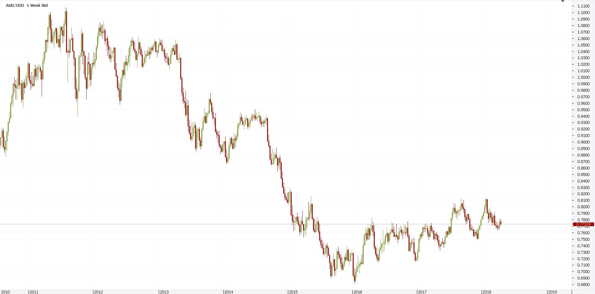 Trend Reversal