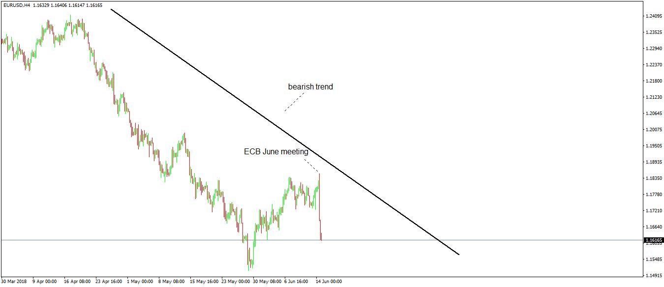 Trading Economic News