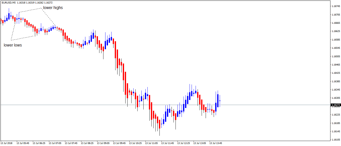 Scalping Forex Strategy