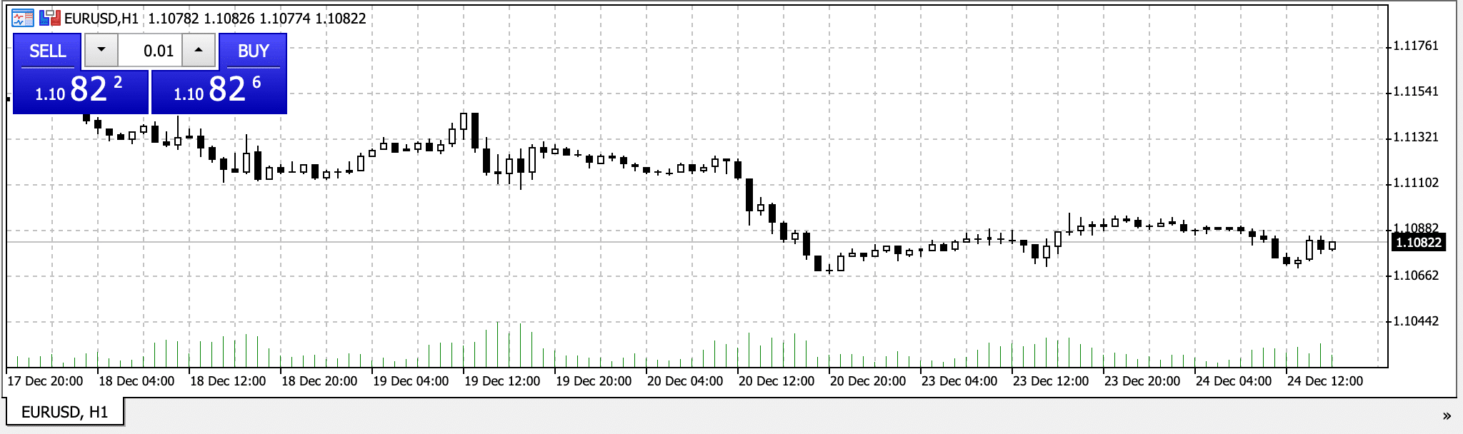 Spread on chart