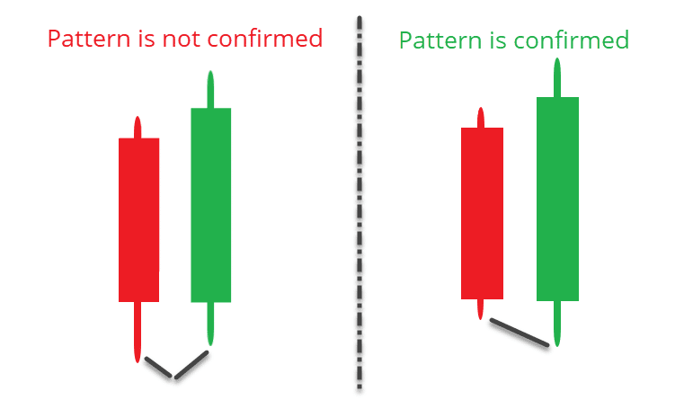 Bullish Engulfing Pattern Confirmation