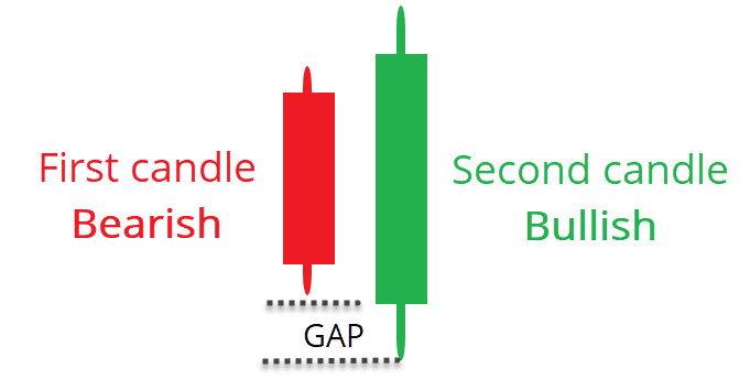 Bullish Engulfing Pattern Gap