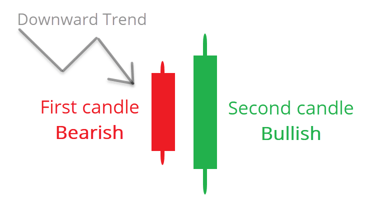Bullish Engulfing Pattern Candles