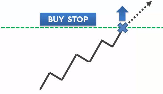MT4 Buy Stop