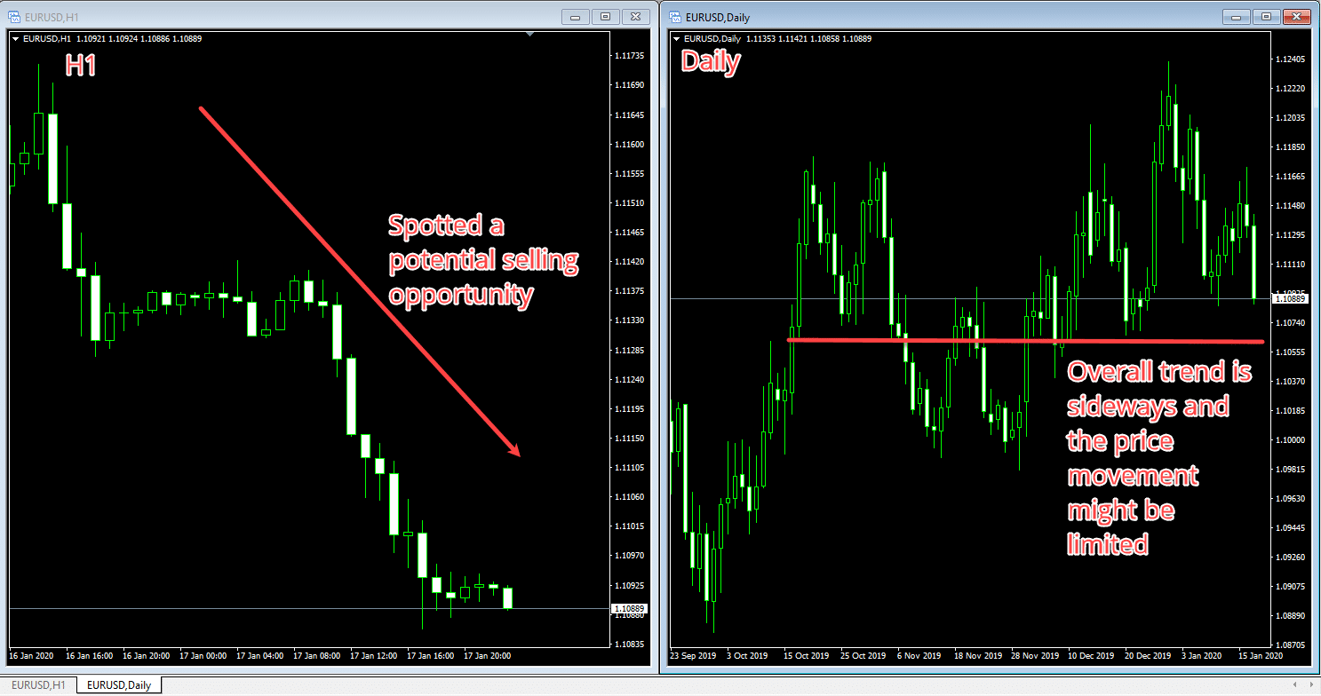 MT4 Chart Parallel Charts Example