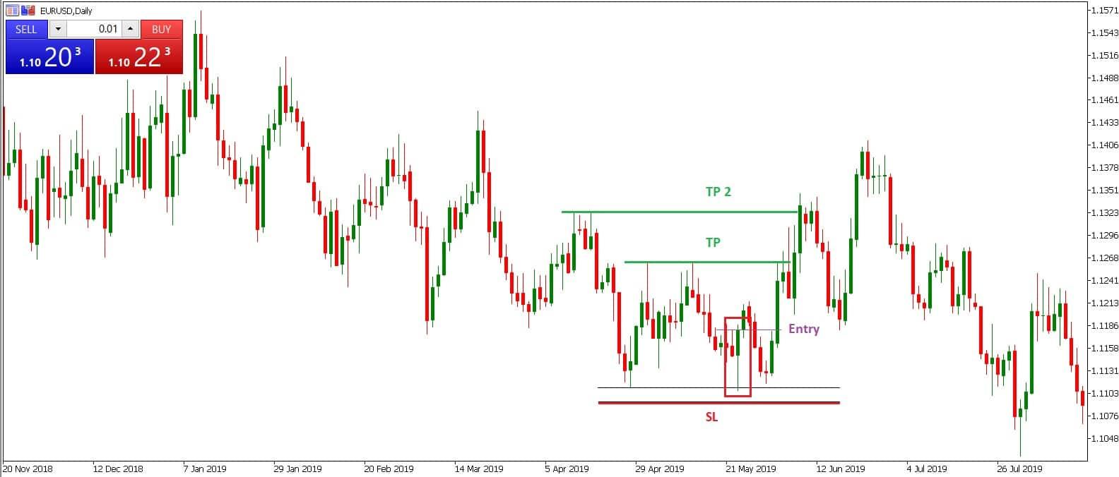 bullish engulfing pattern trading