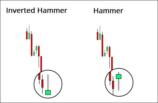 Difference versus Hammer