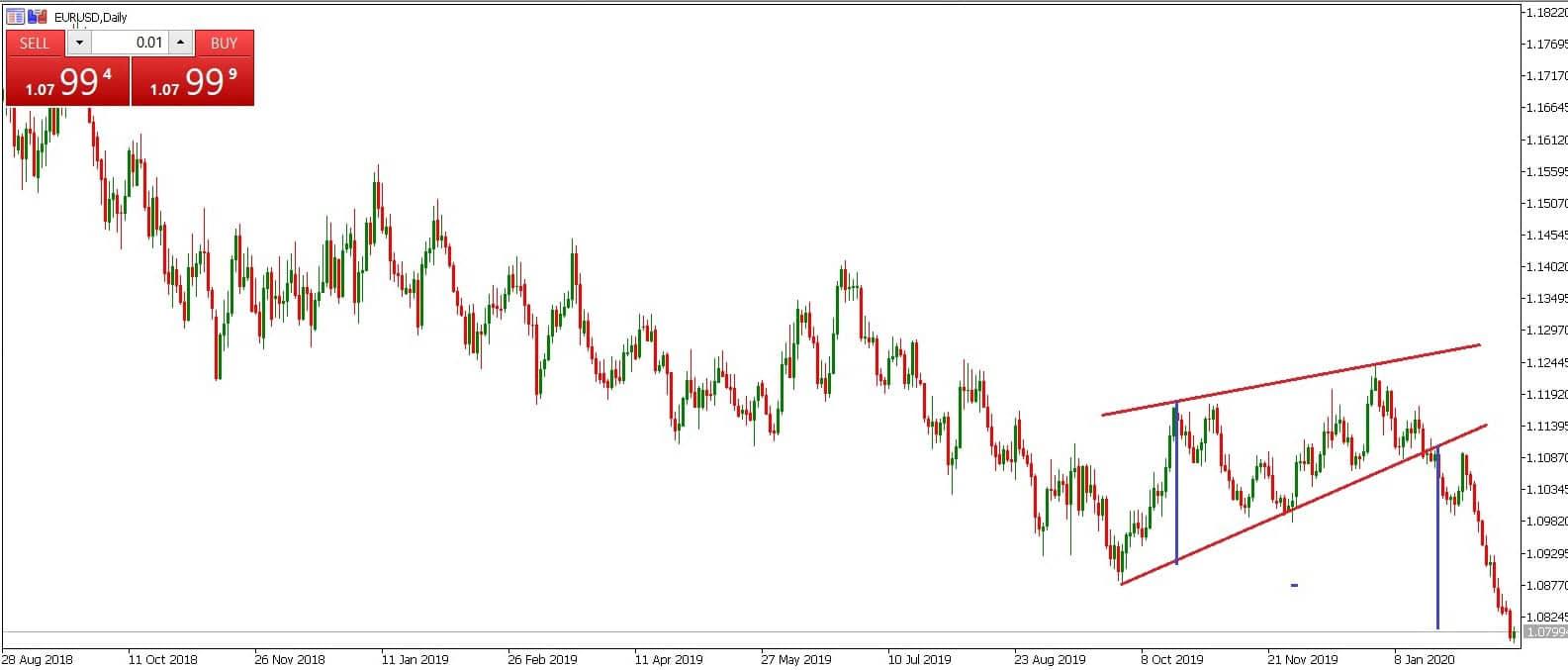 EURUSD Rising Wedge Example