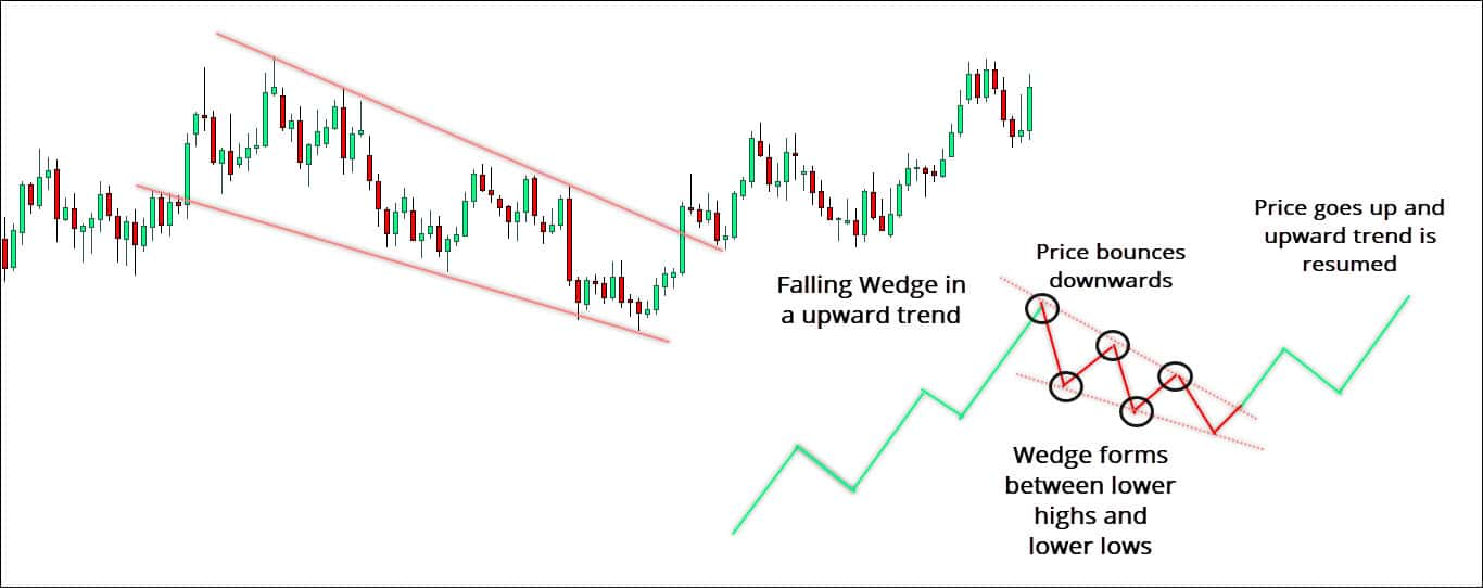 Falling Wedge in an Uptrend after the breakout