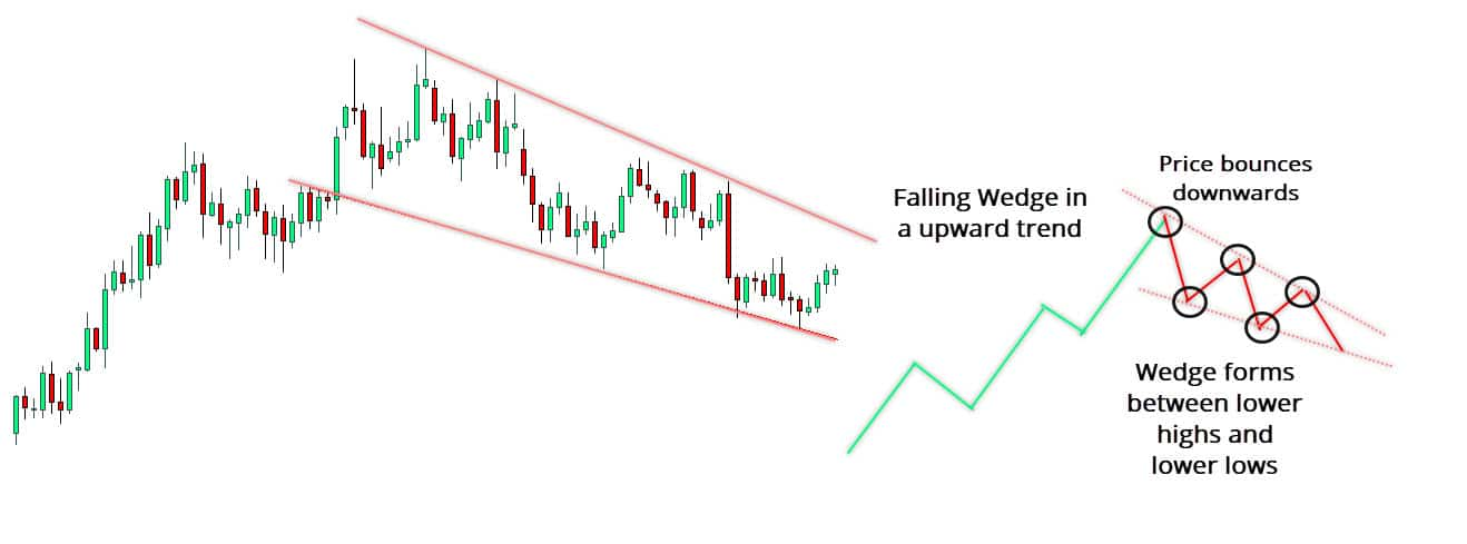Falling Wedge in an Uptrend before the breakout
