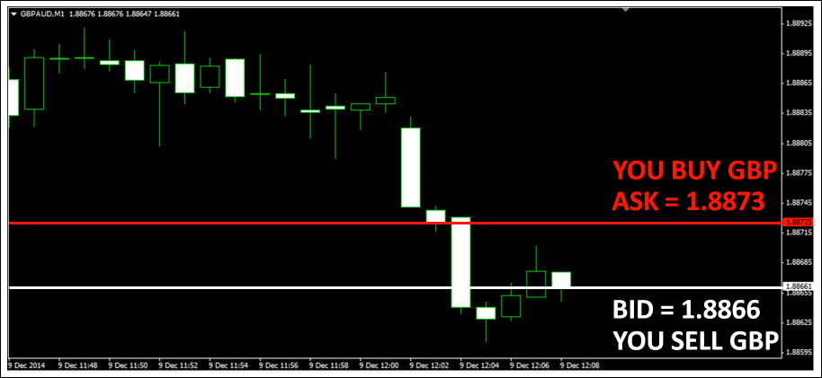 Forex Bid Ask Example