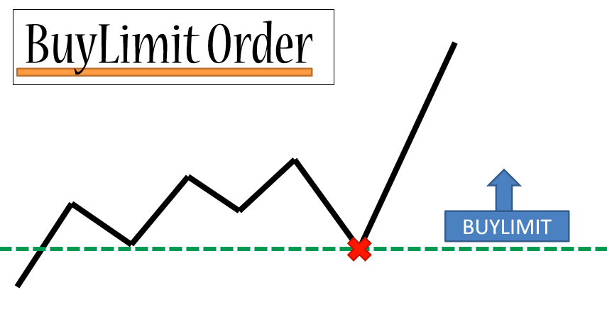 Forex Buy Limit Order