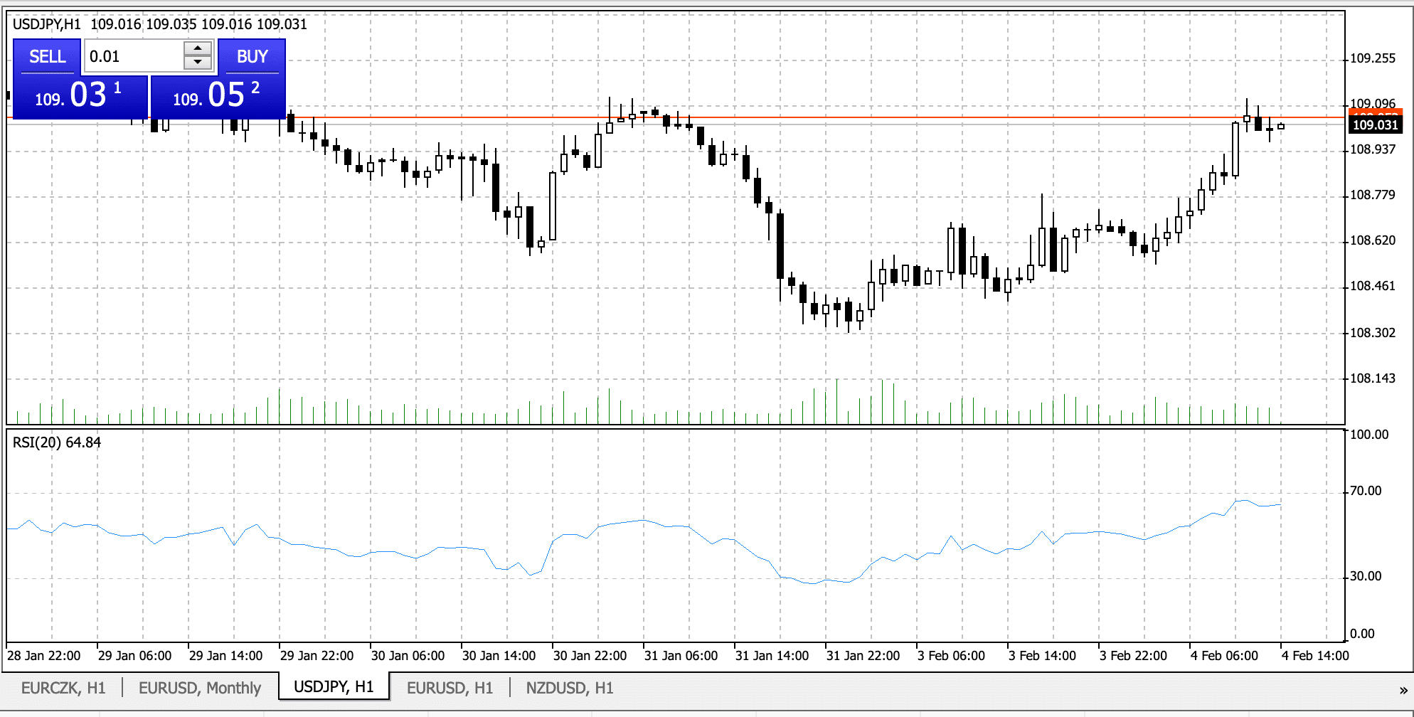 Fx Indicators RSI