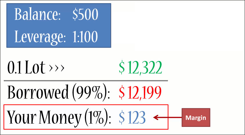 Forex Leverage Margin Examples