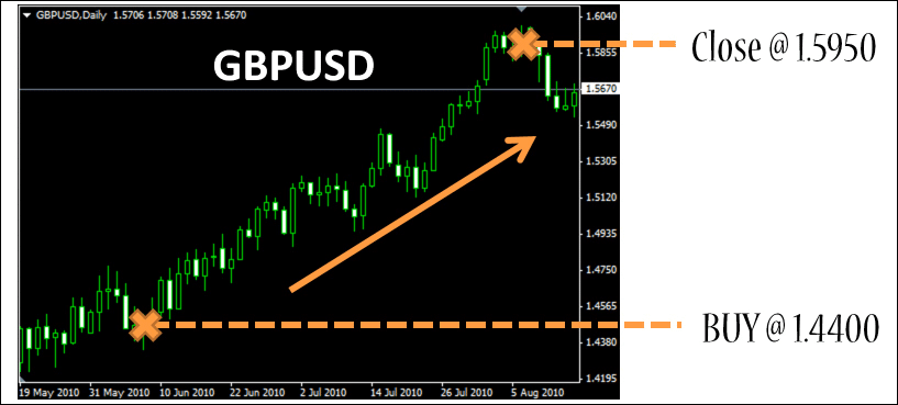 Forex Market Bullish Example