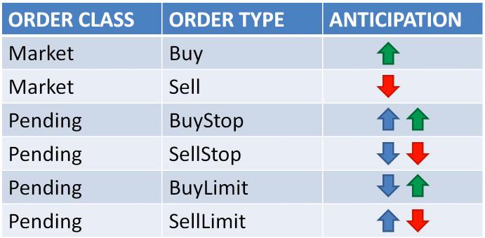 Forex Order Types