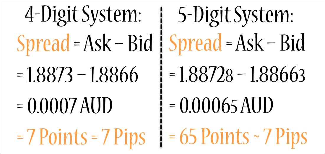 Forex Quotations Systems