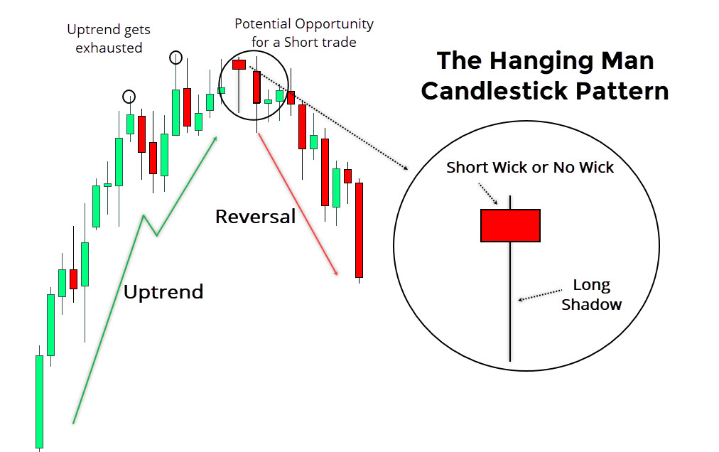 Hanging Man Candlestick Pattern Summary
