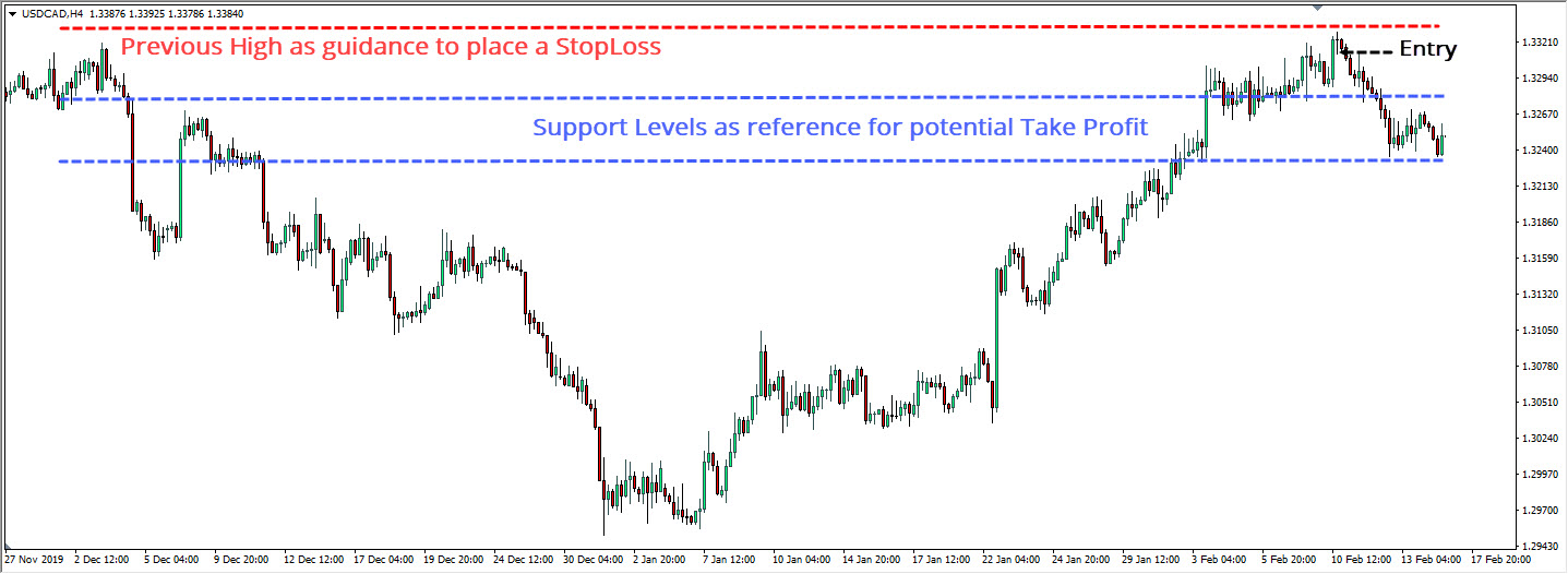 Hanging Man USDCAD Example TP and SL