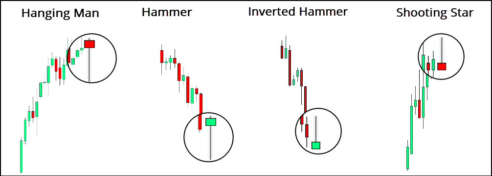 Hanging Man vs Hammer vs Inverted Hammer vs Shooting Star