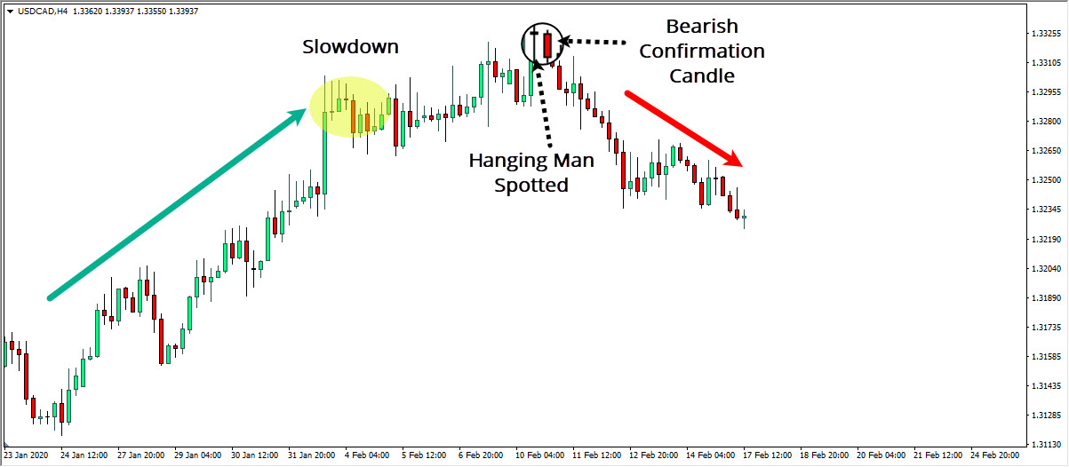 Hanging USDCAD Example 2