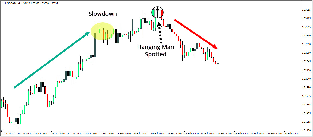 Hanging USDCAD Example