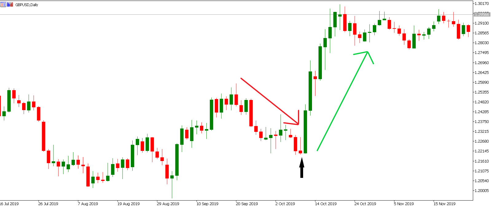 Inverted Hammer GBPUSD example