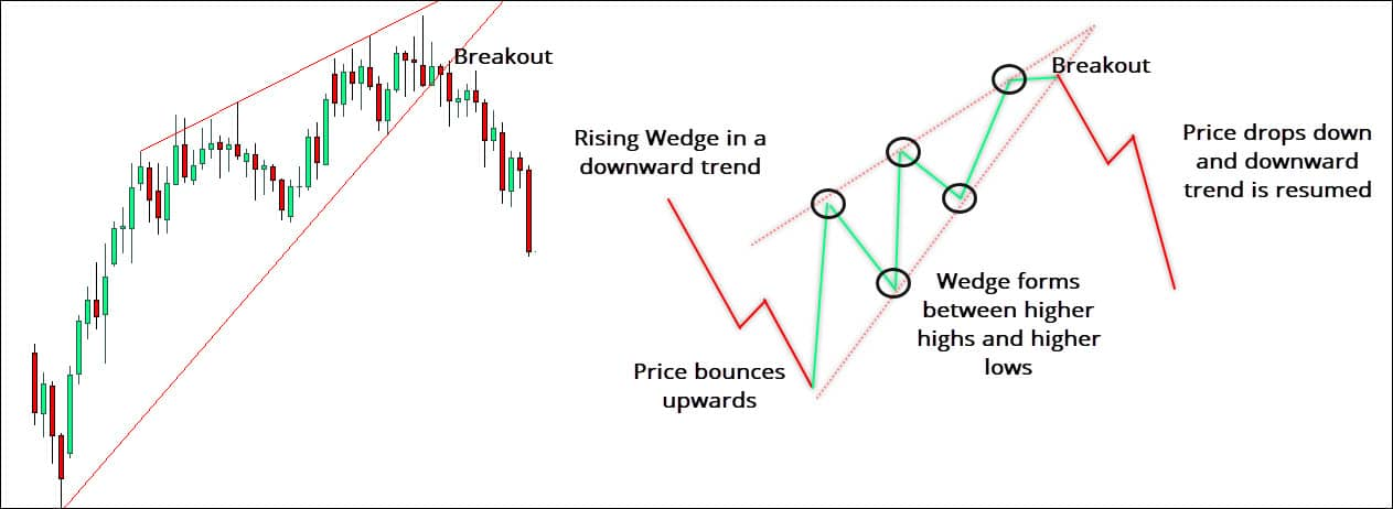 Rising Wedge Pattern after breakout