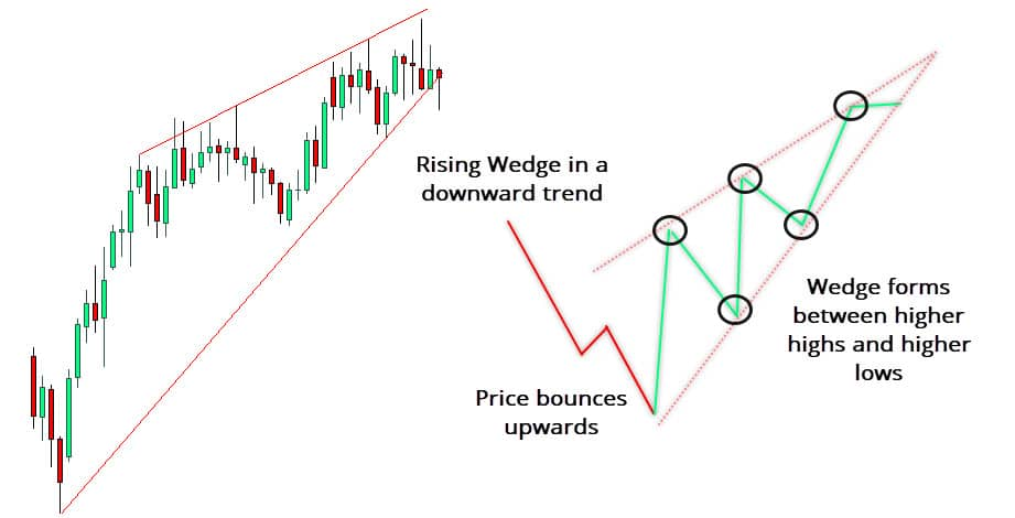 Rising Wedge Pattern in a Downtred (before breakout)