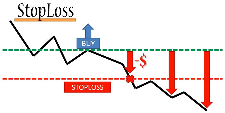 StopLoss Example