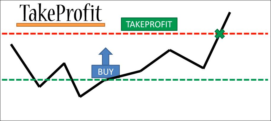 Take Profit Example