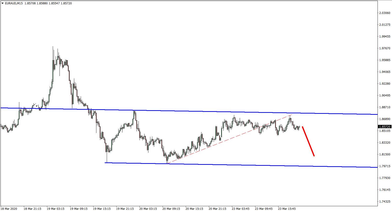 EURAUD 15M Chart